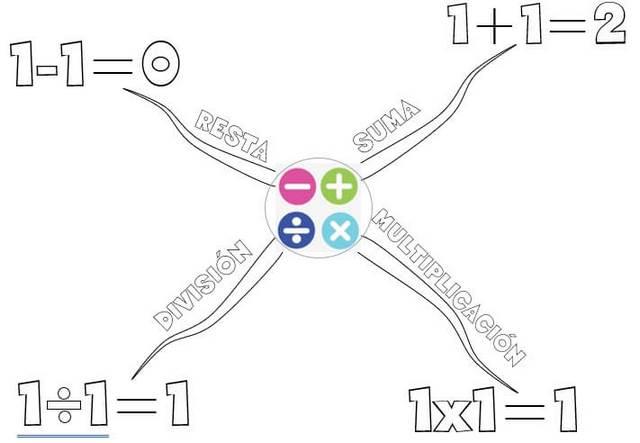 plantilla 5 de mapa mental para niños