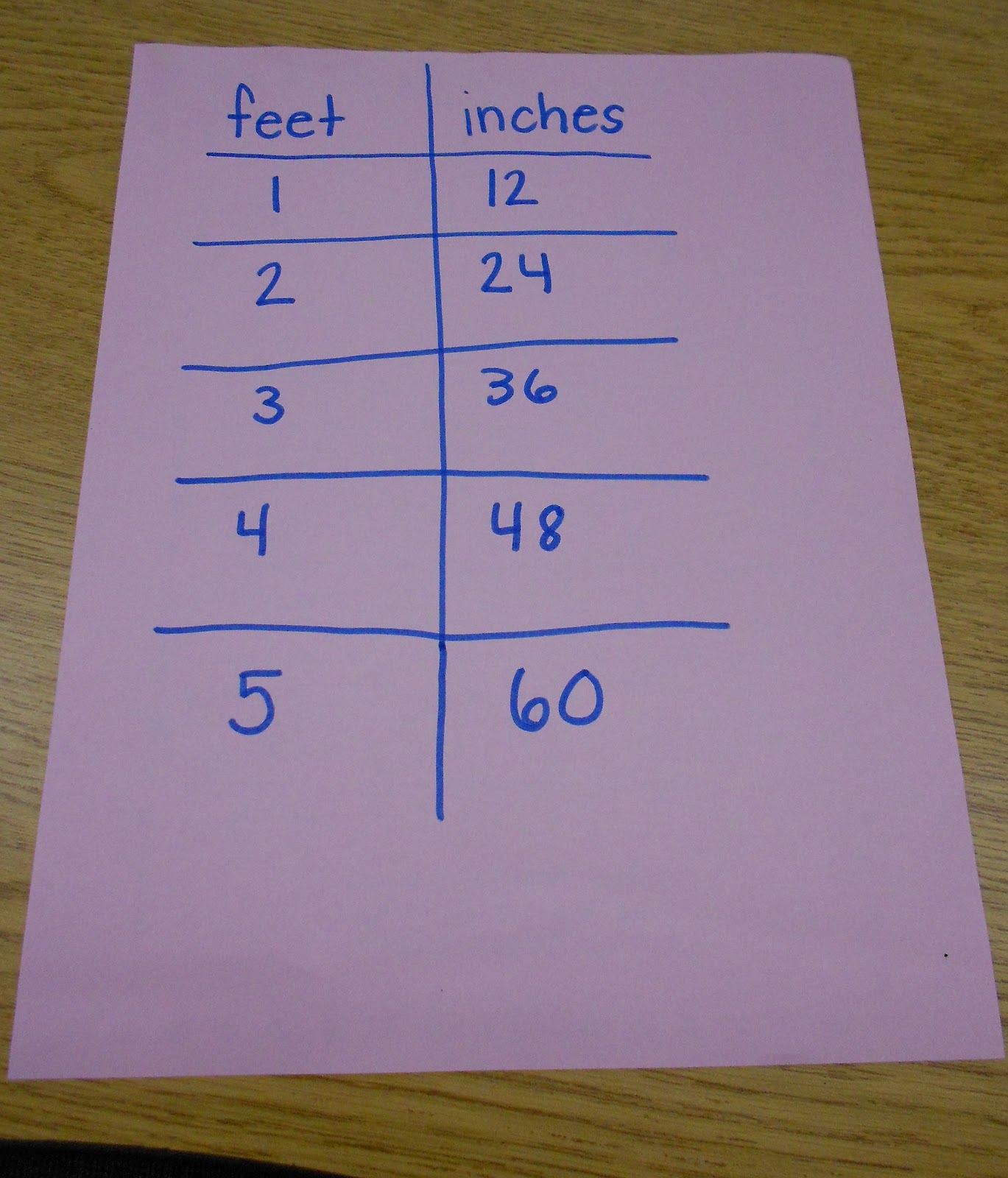 what does 32 feet per second per second mean