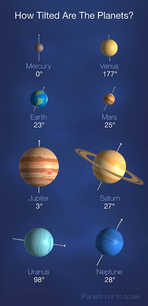Axial tilt of Uranus and other planets