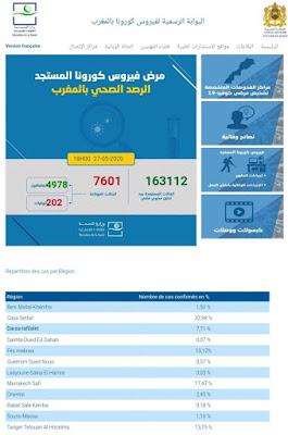 المغرب يعلن عن تسجيل 24 حالة إصابة جديدة ليرتفع العدد إلى 7601 مع تسجيل 97 حالة شفاء خلال الـ24 ساعة✍️👇👇👇