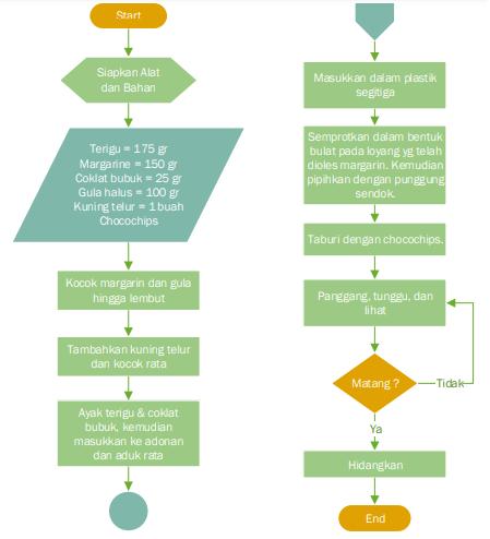 Contoh Algoritma Beserta Bagan Alir / Flowchart
