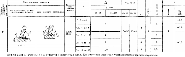 ГОСТ 11533-75-Т4