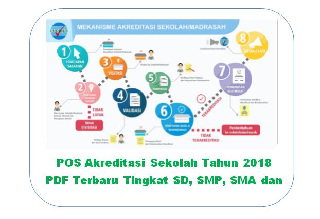 POS Akreditasi Sekolah Tahun 2018