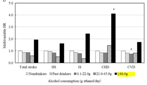 図:アルコール量と女性の脳卒中リスク