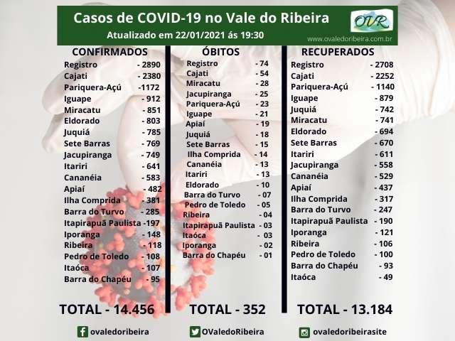 Vale do Ribeira soma 14.456 casos positivos, 13.184 recuperados e 352 mortes do Coronavírus - Covid-19