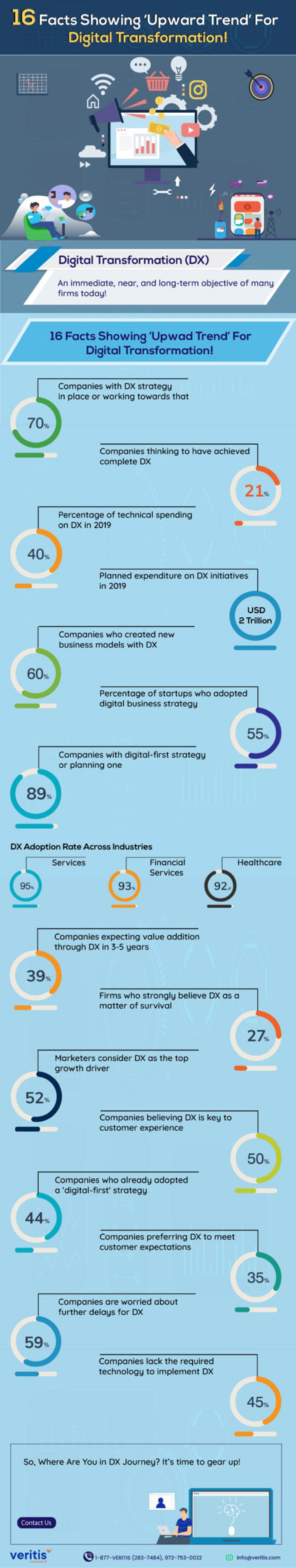 16-facts-showing-upward-trend-for-digital-transformation-infographic