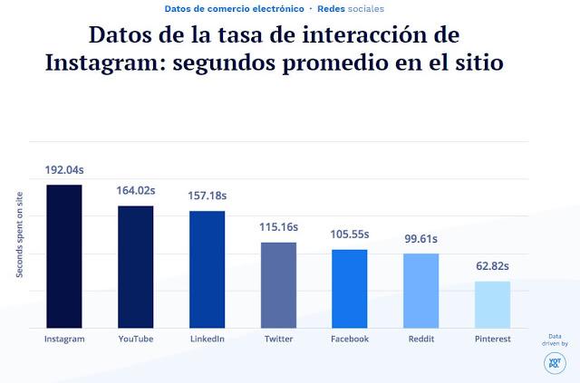 datos-interaccion-instagram