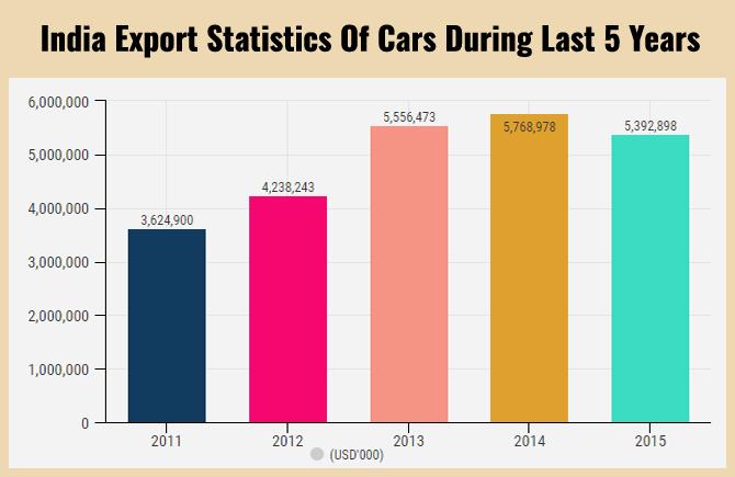 Export Genius: Cars Export Data of India 2015 - Trade Statistics of