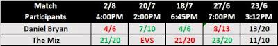 Daniel Bryan .vs. The Miz Feud Betting