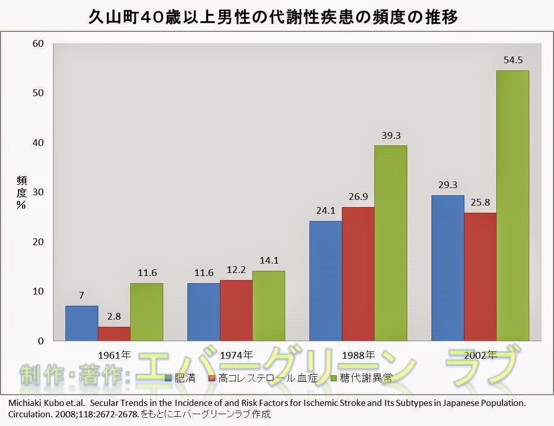 栄養素 バランス 目標 タンパク質 脂質 脂肪 炭水化物 PFCバランス 健康的な食事 日本人の食事摂取基準(2015 年版)