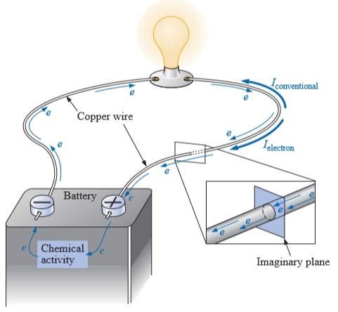 Muatan listrik dan arus listrik