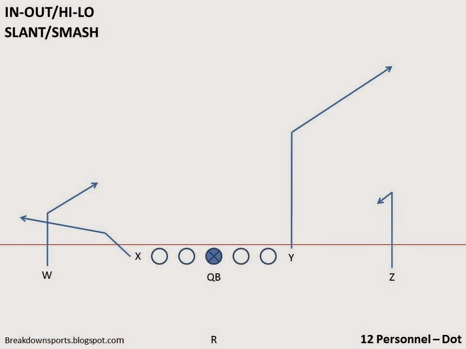 Breakdown Sports: Football Fundamentals: 2x2 and Mirrored