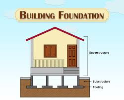 what is foundation in hindi