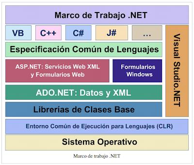 Tipos Datos y Operadores en C#
