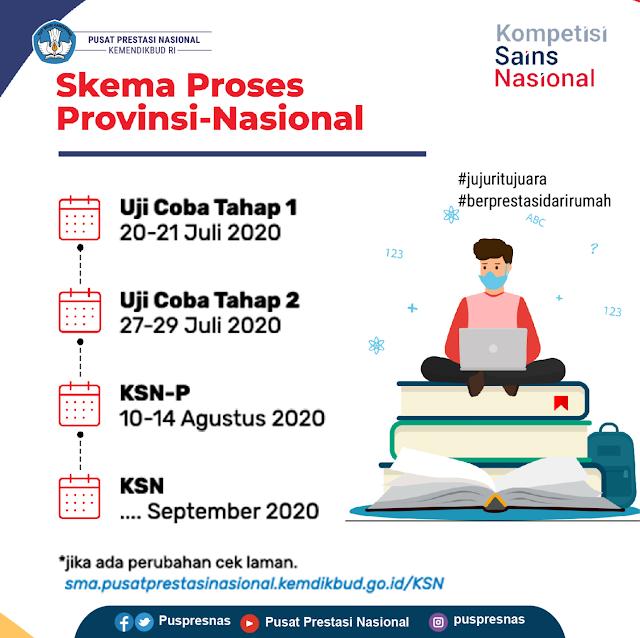 panduan uji coba tahap 1 ksn-p provinsi tahun 2020 tomatalikuang.com