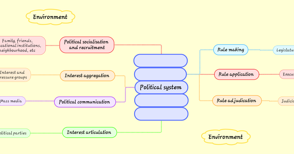 Structural Functionalism Approach To Political Science
