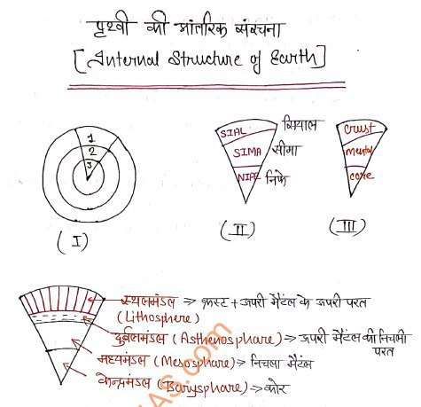 Physical Geography Hand Written Notes In Hindi Pdf Download