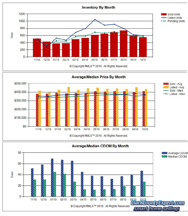 Charts of Vancouver WA Home Sales Trends in October 2019