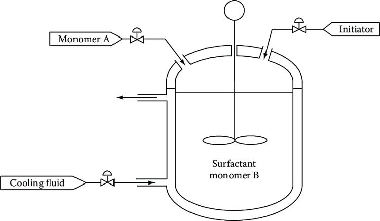 Diagrama de un reactor semi-continuo o semi-batch