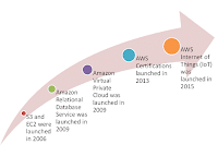 Timeline of AWS Announcements