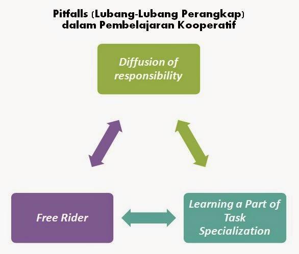 pitfalls (lubang-lubang perangkap) terkait dalam pembelajaran kooperatif