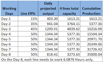 line capacity calculation