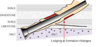 ledges geometry stuck pipe