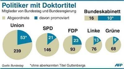 Statistik Deutsche Parteien Doktortitel