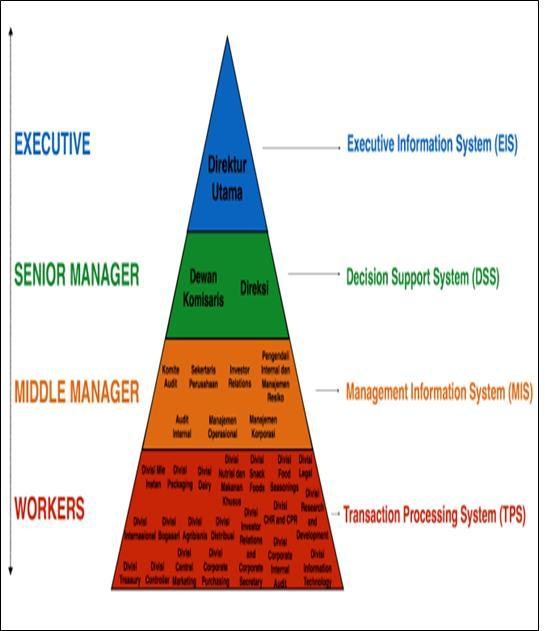 Riski hacker gb1 diagram sistem informasi pt indofood cbp sukses makmur tbk ccuart Gallery