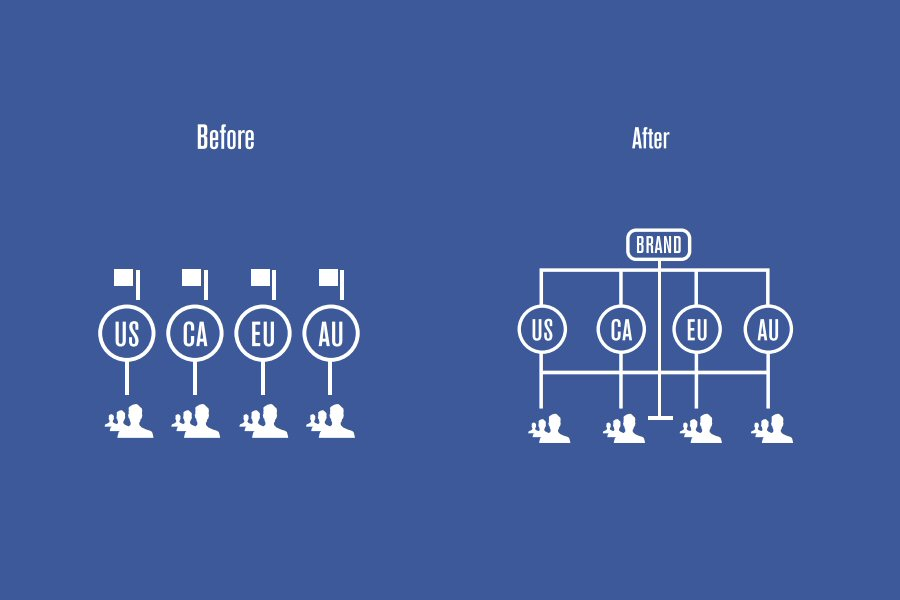 Facebook Global Page Structure