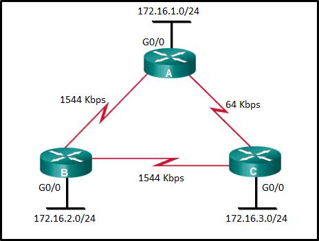 CCNA-3-v7-Mod-1-2-p23