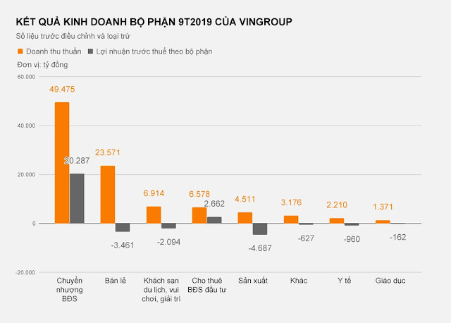Kết quả kinh doanh 9 tháng đầu năm của Vingroup