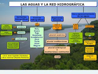 las aguas y la red hidrografica