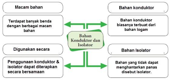 kunci jawaban tematik kelas 5 tema 6 subtema 3