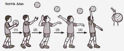 5 Teknik Dasar Permainan Bola Voli Beserta Gambar dan Penjelasan