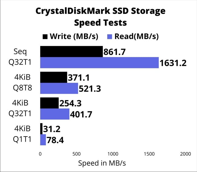 A chart of SSD speed test results by checked by CrystalDiskMark.