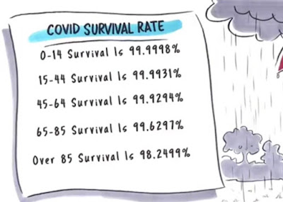 covid survival rate chart