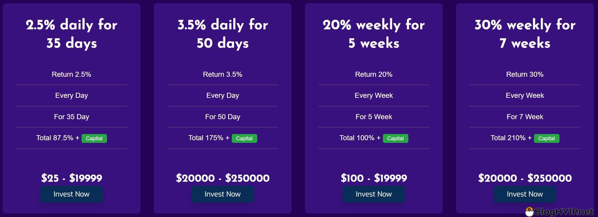 review hyip : tradeprofitsltd.com