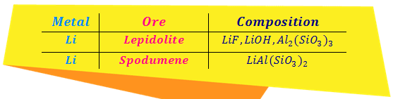Common ores of lithium in appendix
