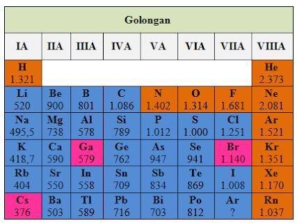 tabel energi ionisasi