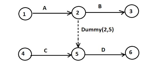 Dummy Activity -Example