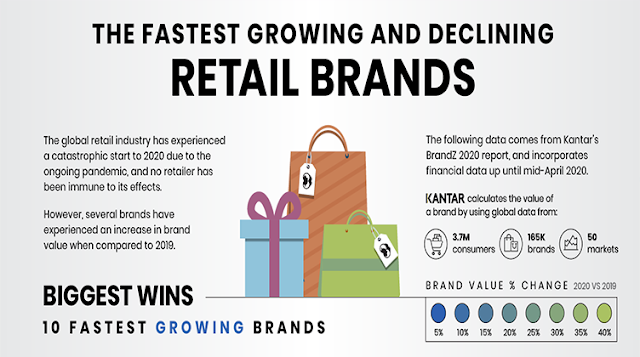 The Fastest Growing and Declining Retail Brands