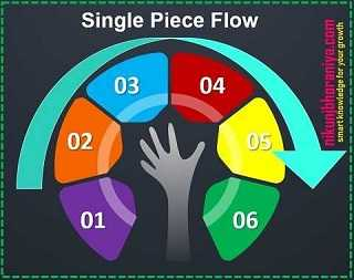 Single-Piece Flow - Lean Tools | Lean Manufacturing