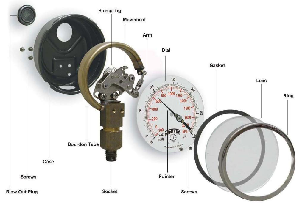 Tire Wear Alignment >> Pressure Gauge Exploded View - MechanicsTips