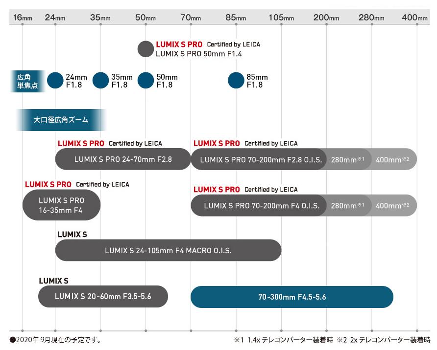 Планы Panasonic по выпуску оптики Lumix S и Lumix S Pro для байонета L-Mount