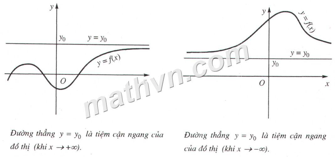 đường tiệm cận của đồ thị hàm số