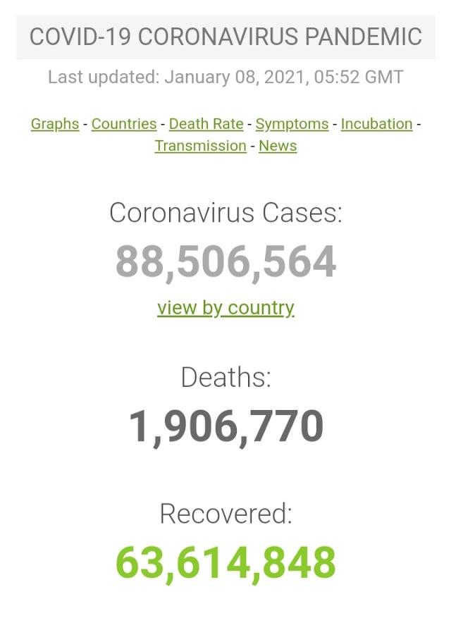 Kasus Covid-19 di Seluruh Dunia per 8 Januari 2021 (05:52GMT)