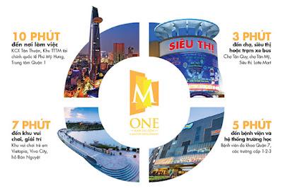 thi-truong-nha-dat-masteri-m-one-mone-6