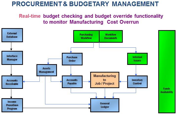 role of cost accounting in manufacturing industry Management accounting ractices, the role p of management accountant and the factors drivingthe changes are different between the two groups by using two variables in measuring the management accounting practices, the result indicated that.