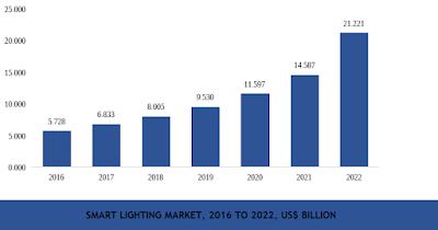 global smart lighting market share by region